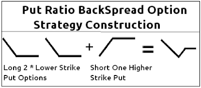 Ratio Put BackSpread Option