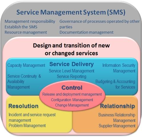 ISO/IEC 20000 Process Schema