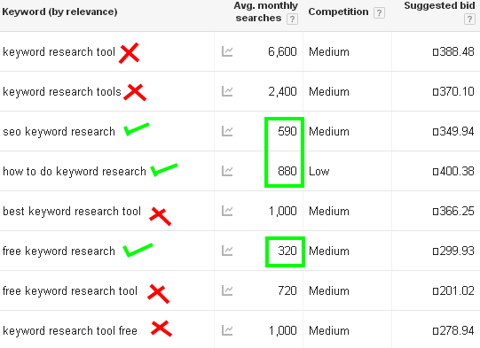 How to do keyword research with Google keyword planner