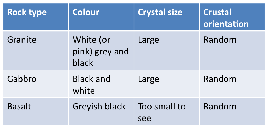 Difference Between Basalt And Granite : Pcsa geology updates igneous rocks