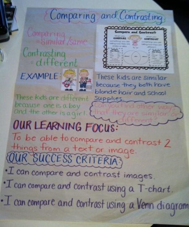 comparison and contrast essay lesson plans
