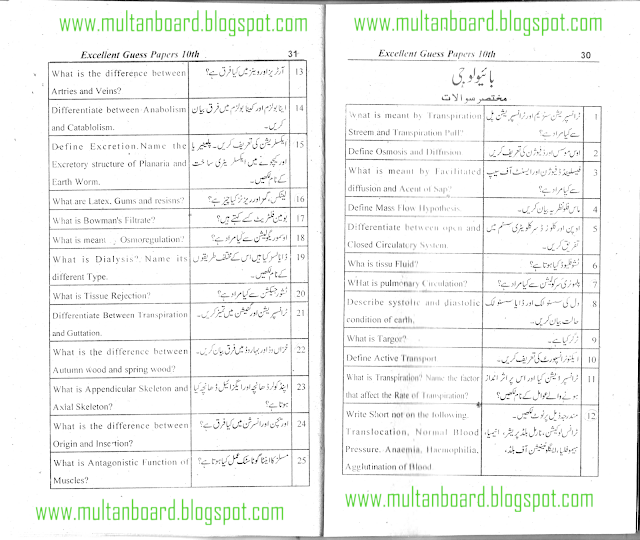 BISE Guess Paper Biology Matric,10th Class 2012