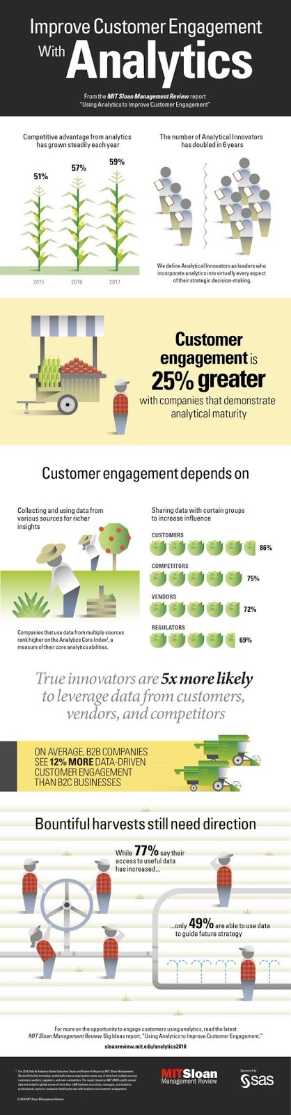 Improve #Customer #Engagement with #Analytics
