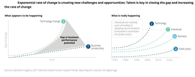 Exponential rate of change is creating new challenges, #talent is the key
