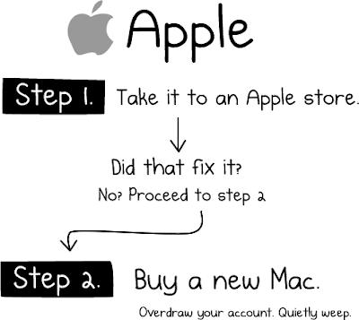 Imagen de como reparar Mac OS
