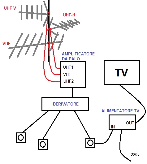 Schema Collegamento Amplificatore Antenna Tv : Stedeg installazione antenna tv per digitale terrestre
