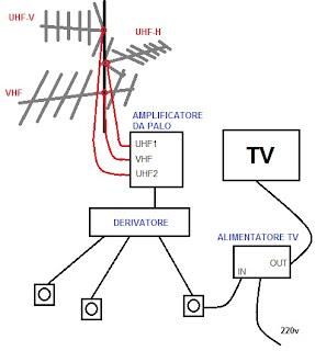 Schema antenne tele - Comment rallonger un cable tv ...