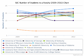 SEC Number of Students to a faculty chart