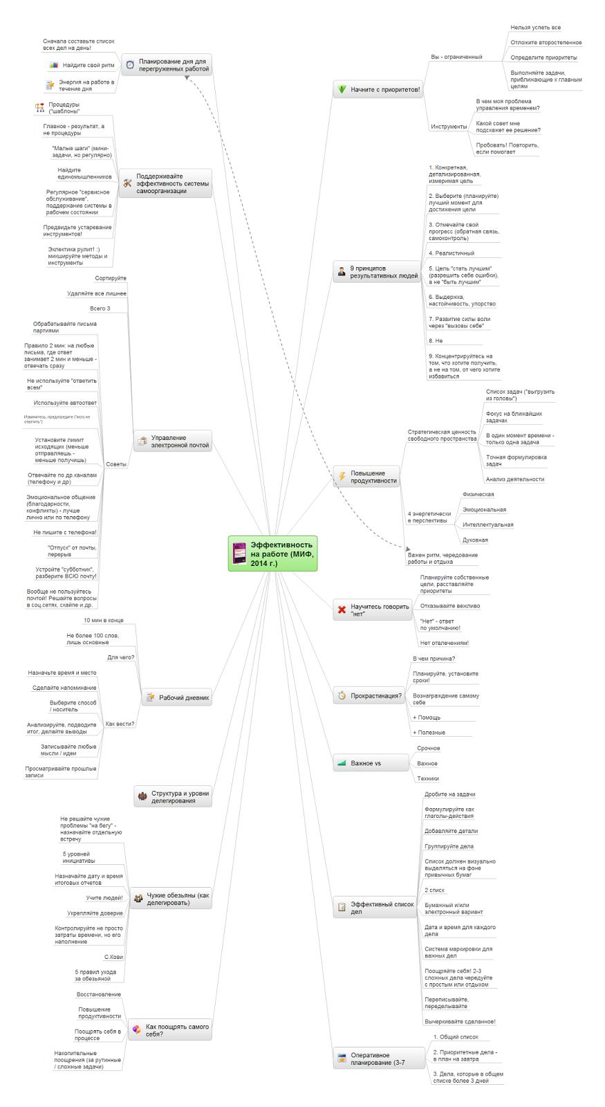 Mindmap по книге Эффективность на работе