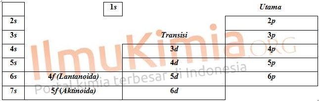 Kimia educations inilah tabel periodik unsur bentuk panjang long periodic table urtaz Choice Image