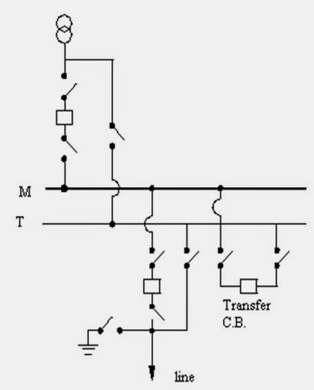 electrical engineering  types of bus bar system