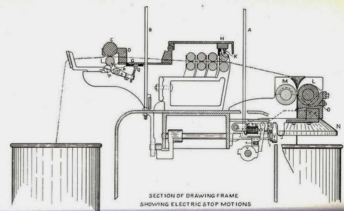 Textile Spinning Process of Cotton Yarn - Textile Learner