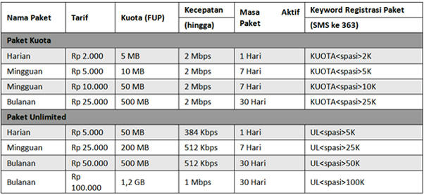 Daftar Paket Android Indosat