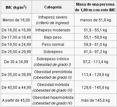 El rango de peso normal a los 15 aos Muy Fitness
