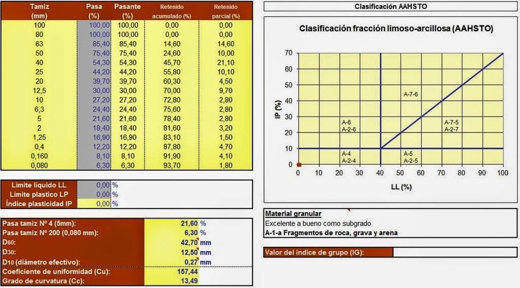 Sistema de clasificación de suelos AASHTO