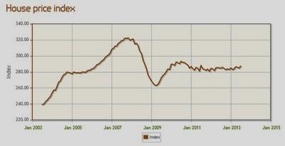 英國房地產西南部平均價格