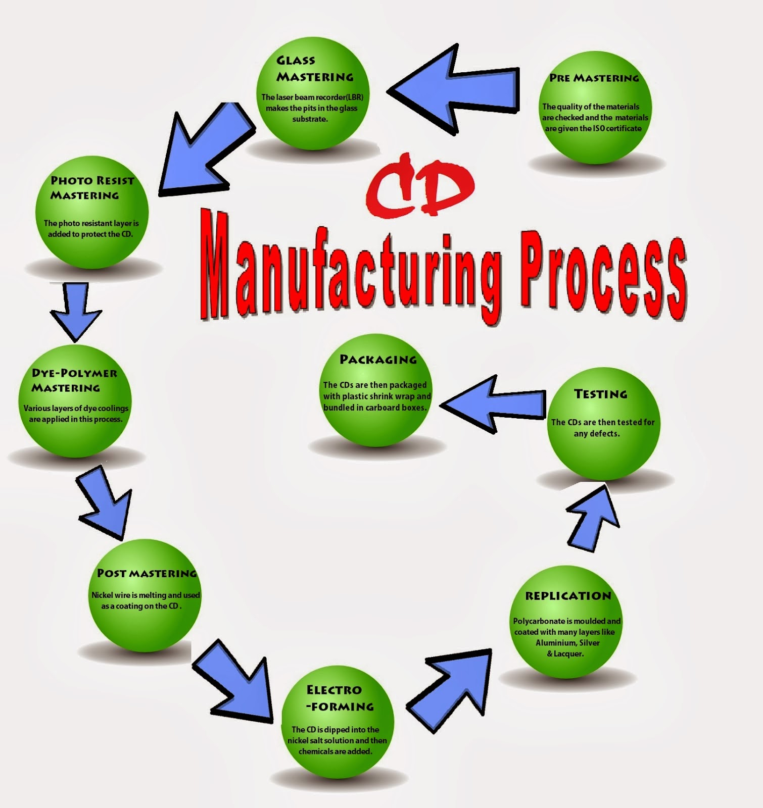 manufacturing and process Mts environments have the advantage of decoupling manufacturing processes  from customer orders theoretically, this enables customer orders to be filled.