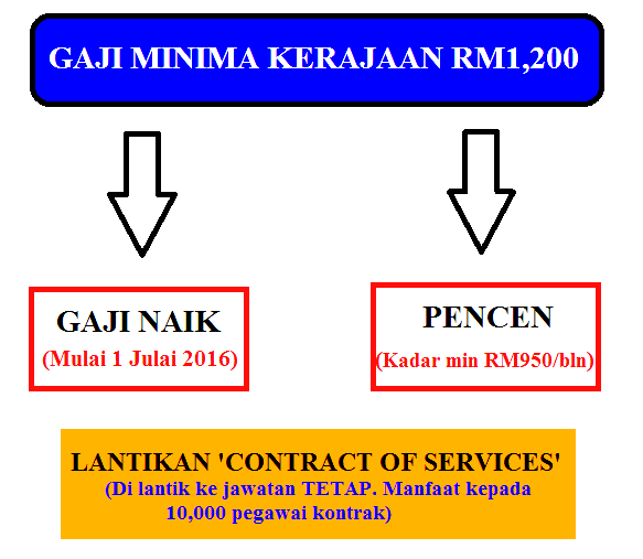 Gaji Penjawat Awam Minima RM1,200 Mulai Julai 2016