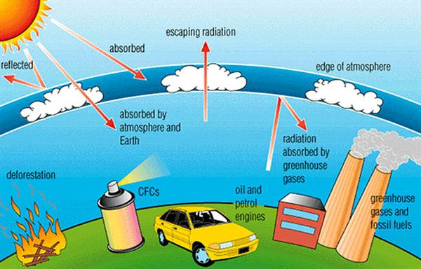 Its not just earth its your home what causes the greenhouse effect the effect now is that the atmosphere is warmer because of these heated up gases and therefore the earth becomes warmer this in a nutshell is the ccuart Image collections