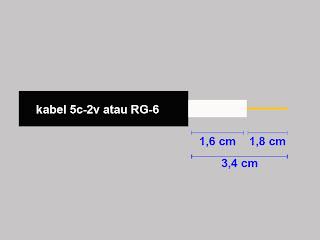 Pemandu ukuran coaxial antena titis