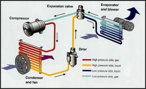 Komponen-komponen Utmaa dari Sistem Kerja AC