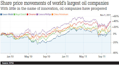 Share price movements of world's largest oil companies