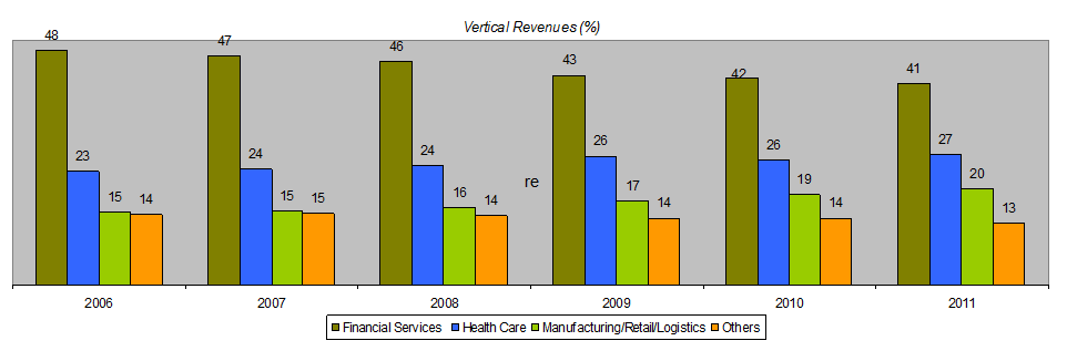 cognizant company analysis Cognizant has been achieving above-average growth rates through a focused vertical strategy that combines customer intimacy with a cost-effective offshore delivery model.