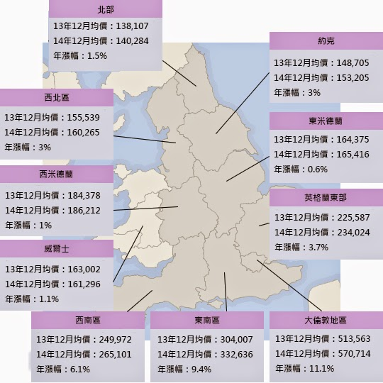 英國13,14年房價表
