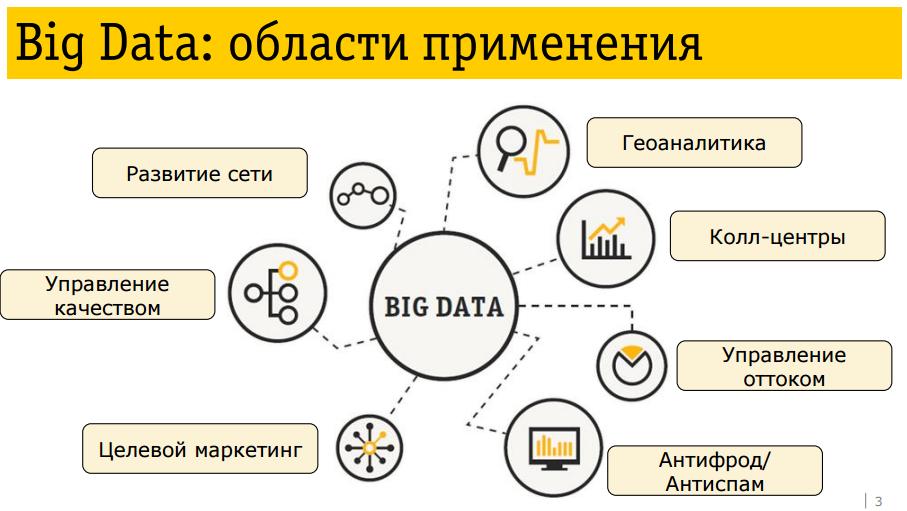 Решить целый ряд технических задач иногда база данных потребляет большие
