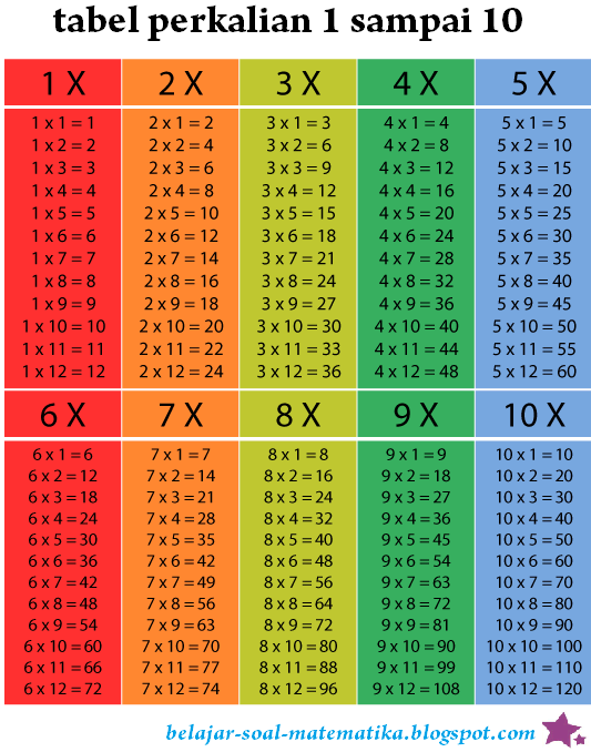 Tabel Dan Cara Belajar Perkalian 1 Sampai 10 Belajar
