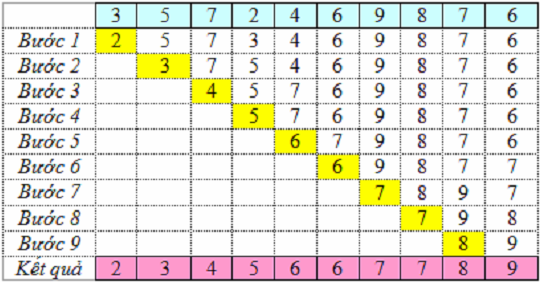 Code C/C++: Thuật toán sắp xếp lựa chọn (Selection Sort)