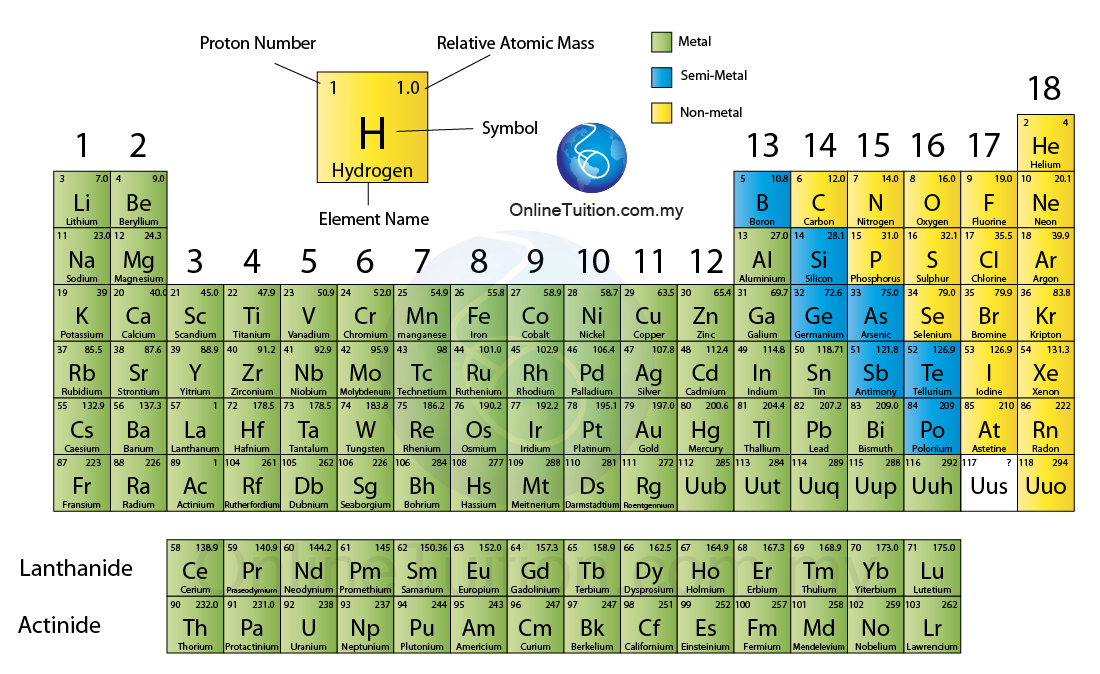 Modern periodic table spm chemistry form 4form 5 revision notes in modern periodic table the elements are arranged in ascending order of proton number urtaz Image collections