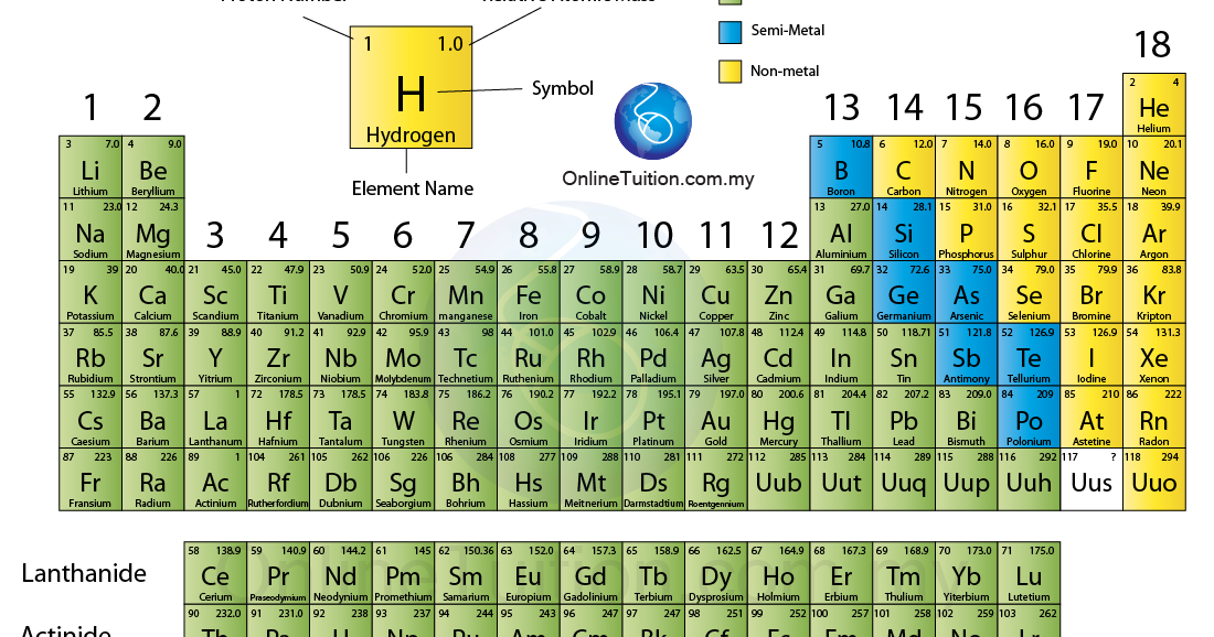 Chemistry the periods for Periodic table no 52