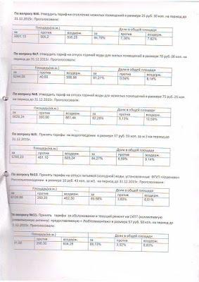 """Протокол счетной комиссии по результатам заочного голосования ТСЖ """"Лорха 7"""", стр. 2"""