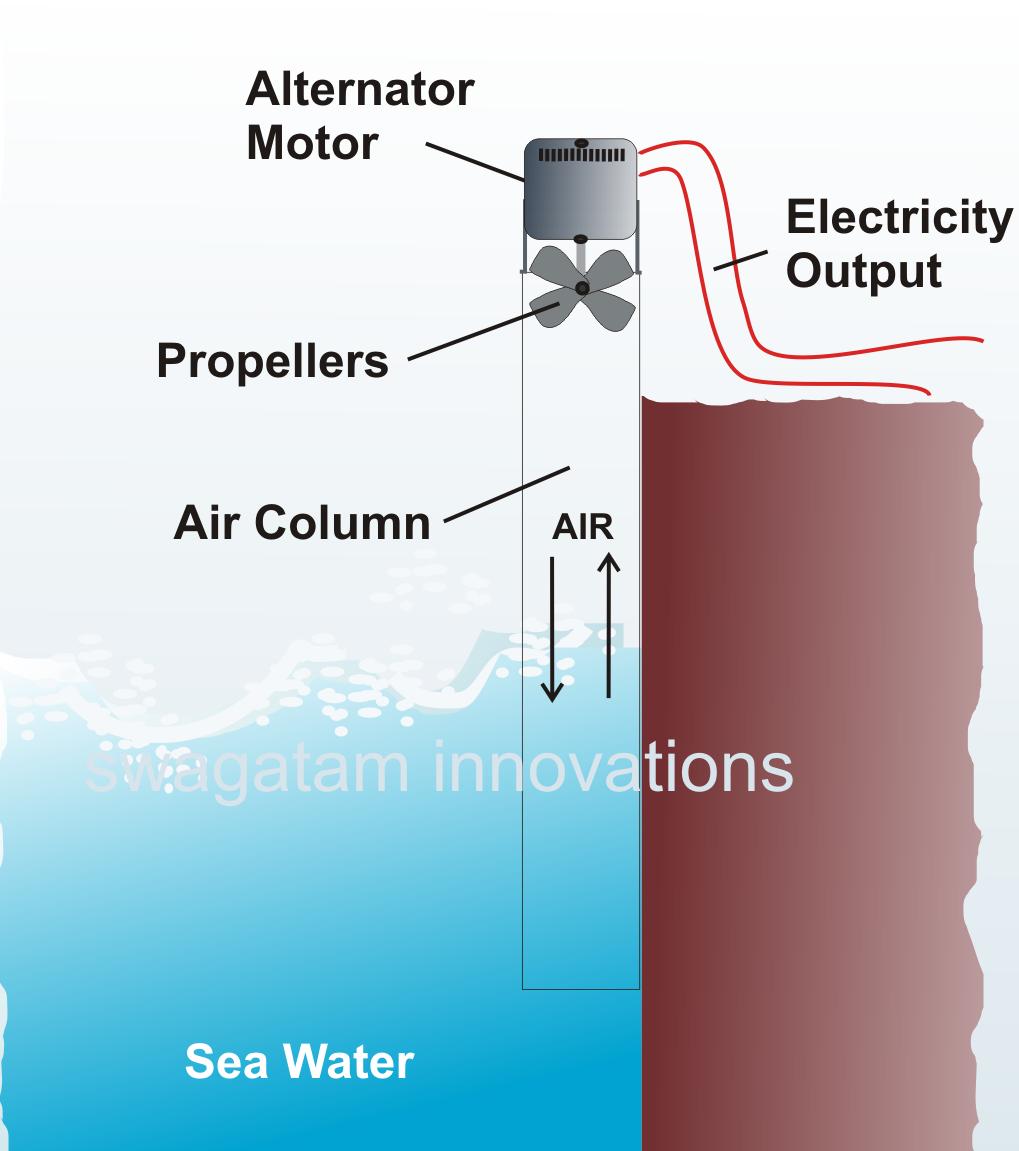 water generation: