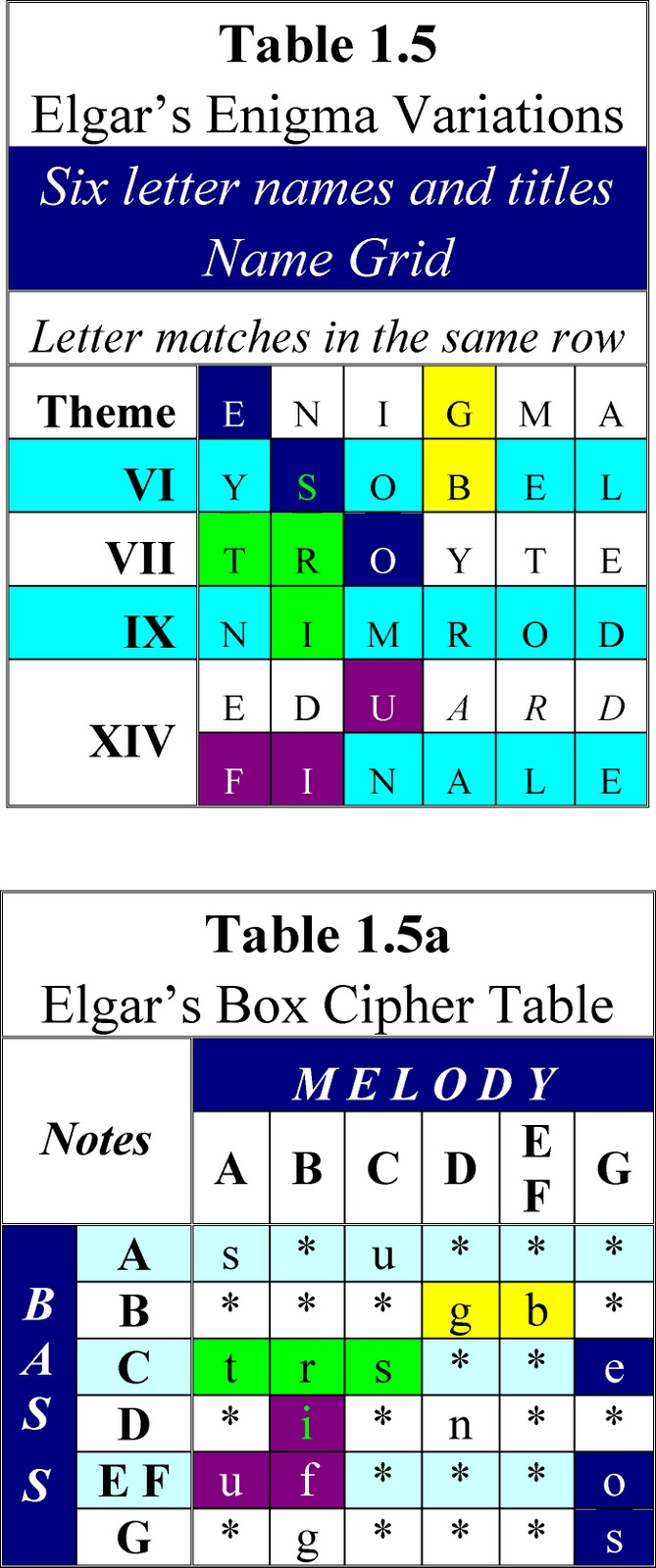 Elgar 39 s enigma theme unmasked six 6 letter names and for Html table title