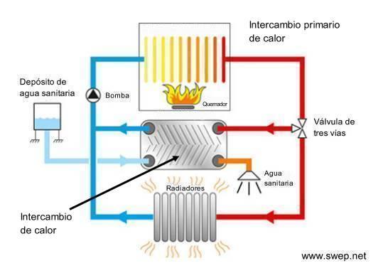 Caldera funciona calefaccion pero no agua hydraulic actuators - Sistema de calefaccion central ...