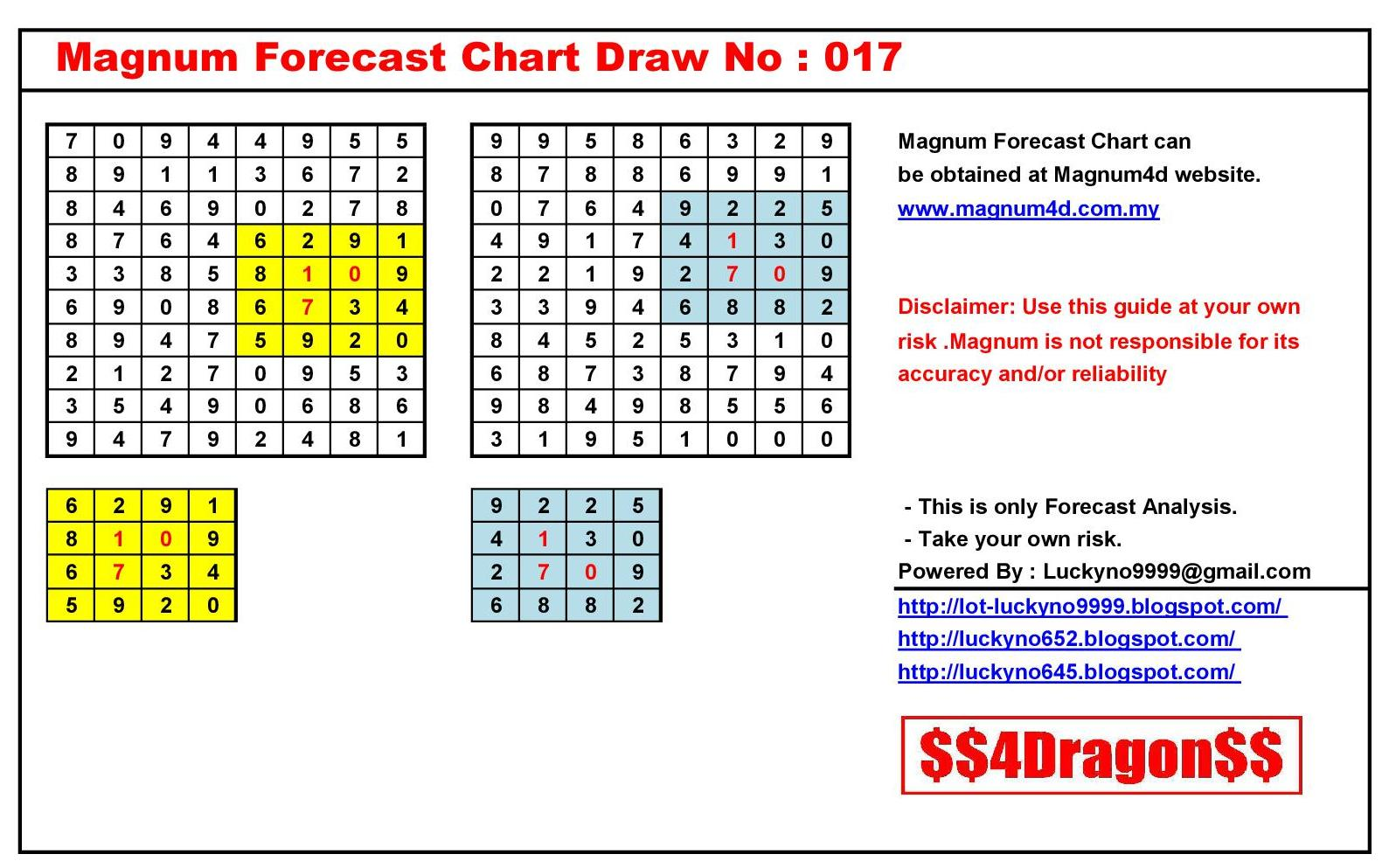 pin magnum forecast chart draw no 999 on pinterest1589
