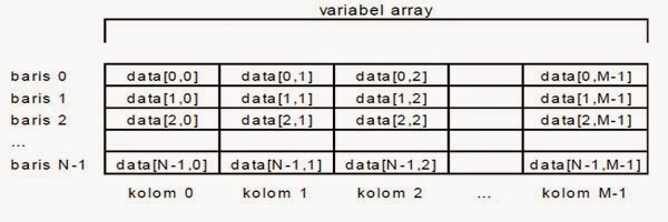 variabel array 2 dimensi