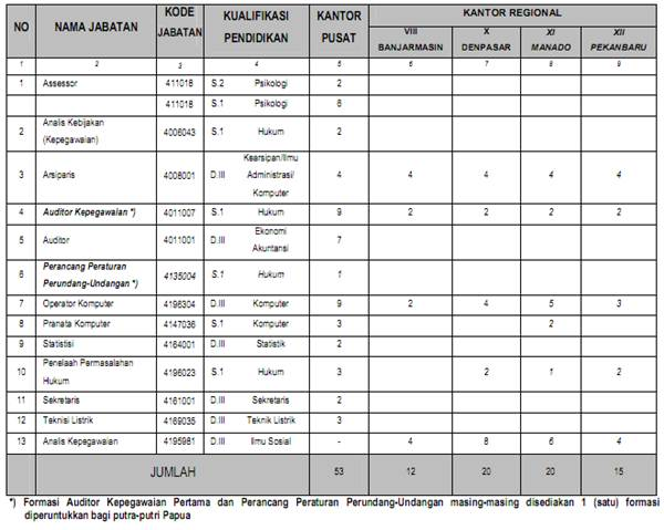 Seleksi Penerimaan Calon Pegawai Negeri Sipil (CPNS) Badan Kepegawaian Negara (BKN) Tahun 2013 - September 2013