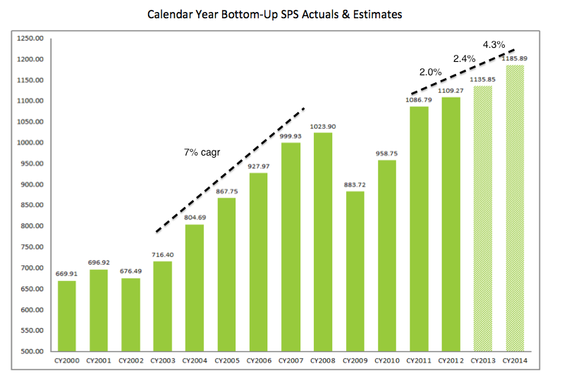 The Fat Pitch: September 2013: What Will Drive Equities Higher In ...