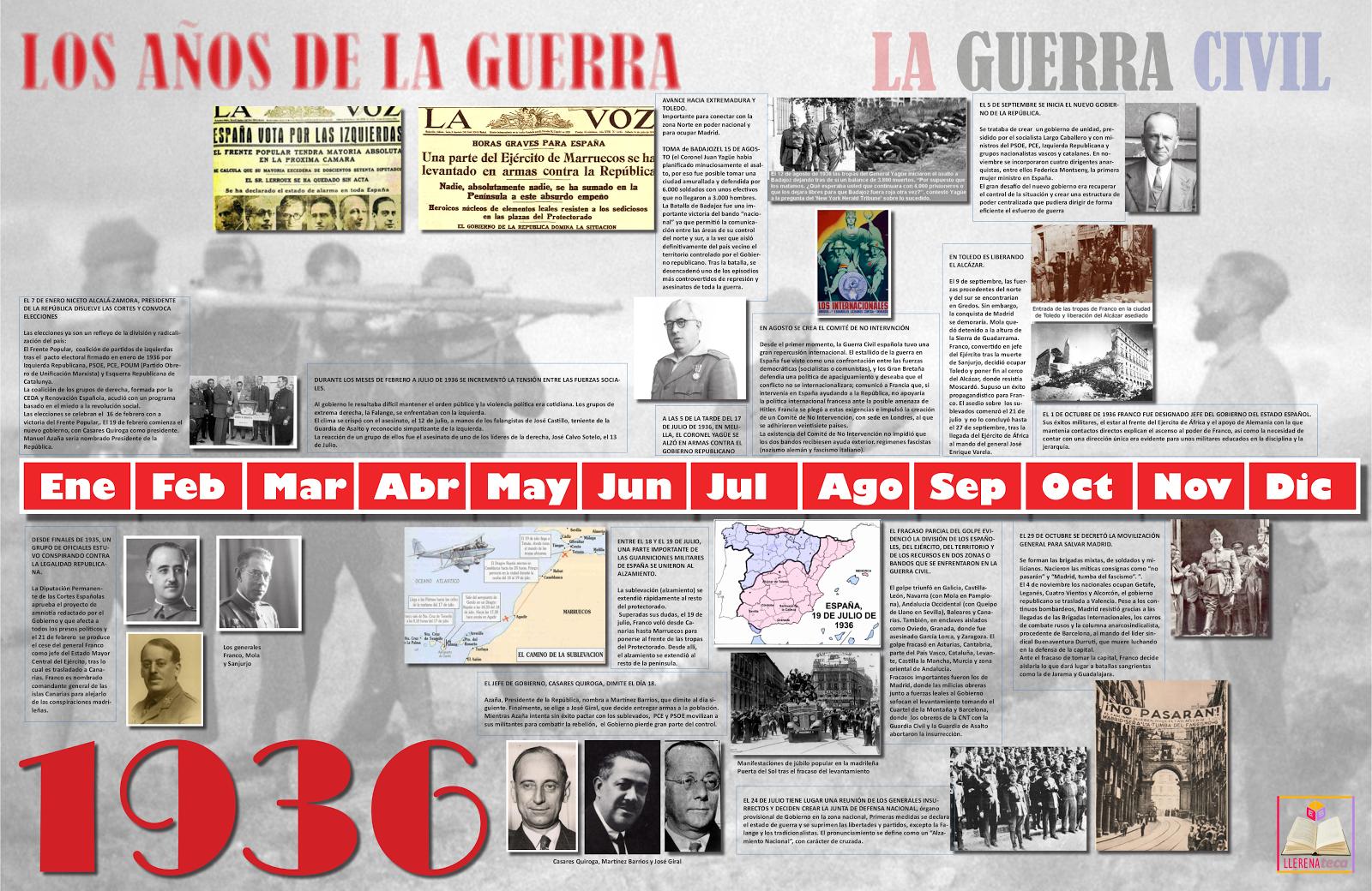 La guerra civil española: Proyecto interdisciplinar