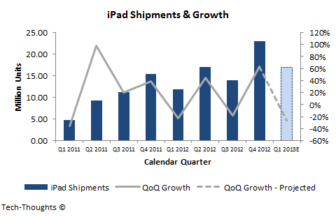 iPad Shipments & Growth