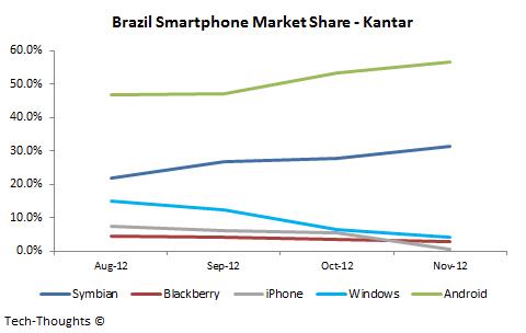 Brazil Smartphone Market Share - Kantar