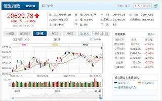 中国株コバンザメ投資 香港ハンセン指数0914