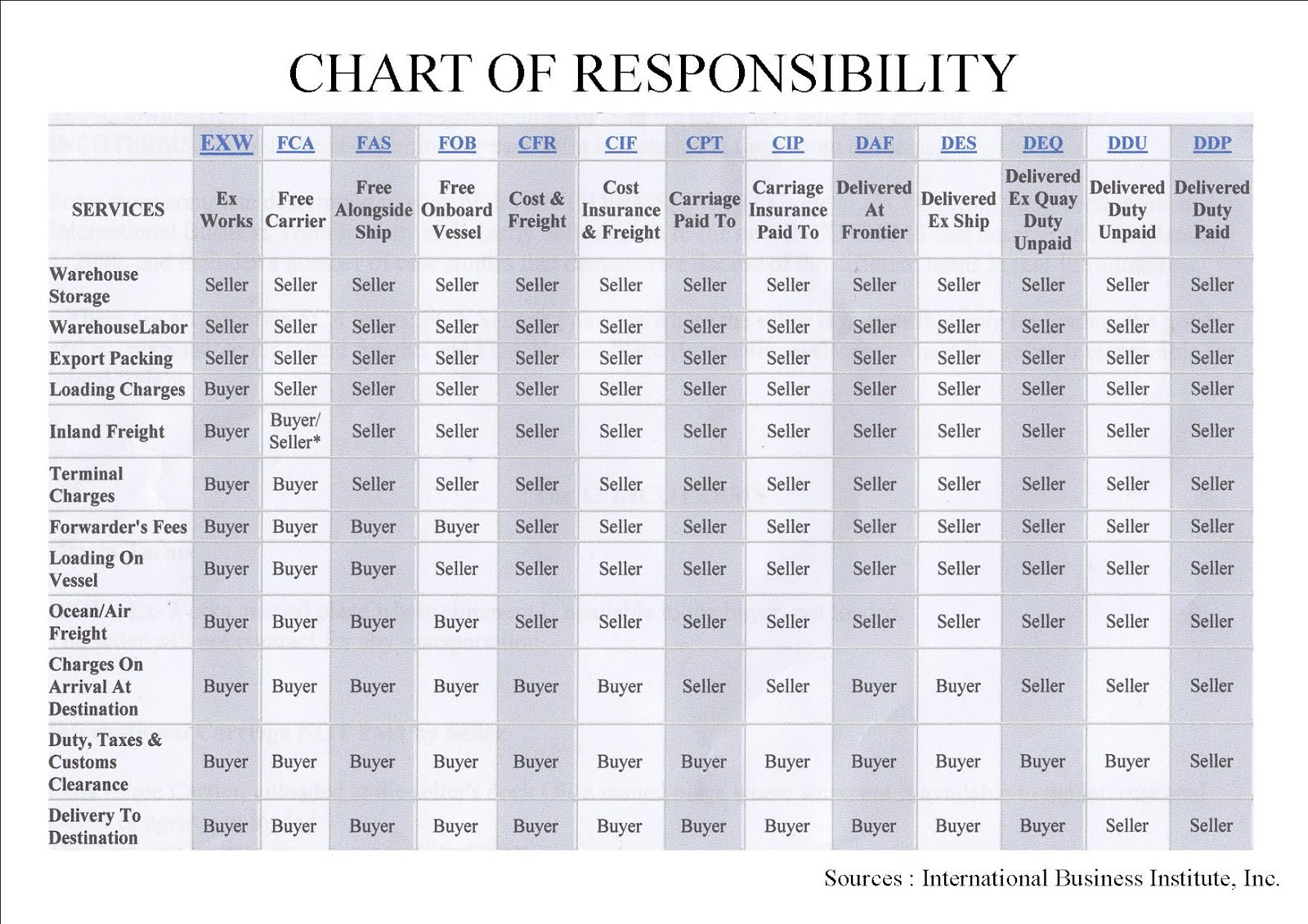 incoterms 2010 chart Incoterms 2010 chart of responsibilities do you know who is responsible for the  varying roles and implications of your shipments we understand that freight.