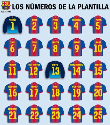 FC Barcelona Players Numbers Shirts