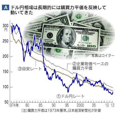 為替レート 長期的 購買力平価 ドル円