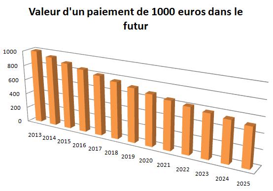 valeur d'un paiement de 1000 euros dans le futur