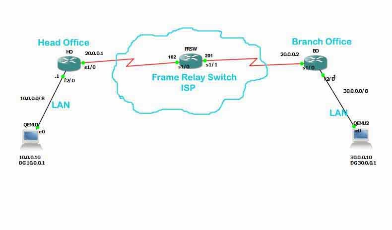 Configure Simple Frame Relay Switching Point to Point using Cisco ...